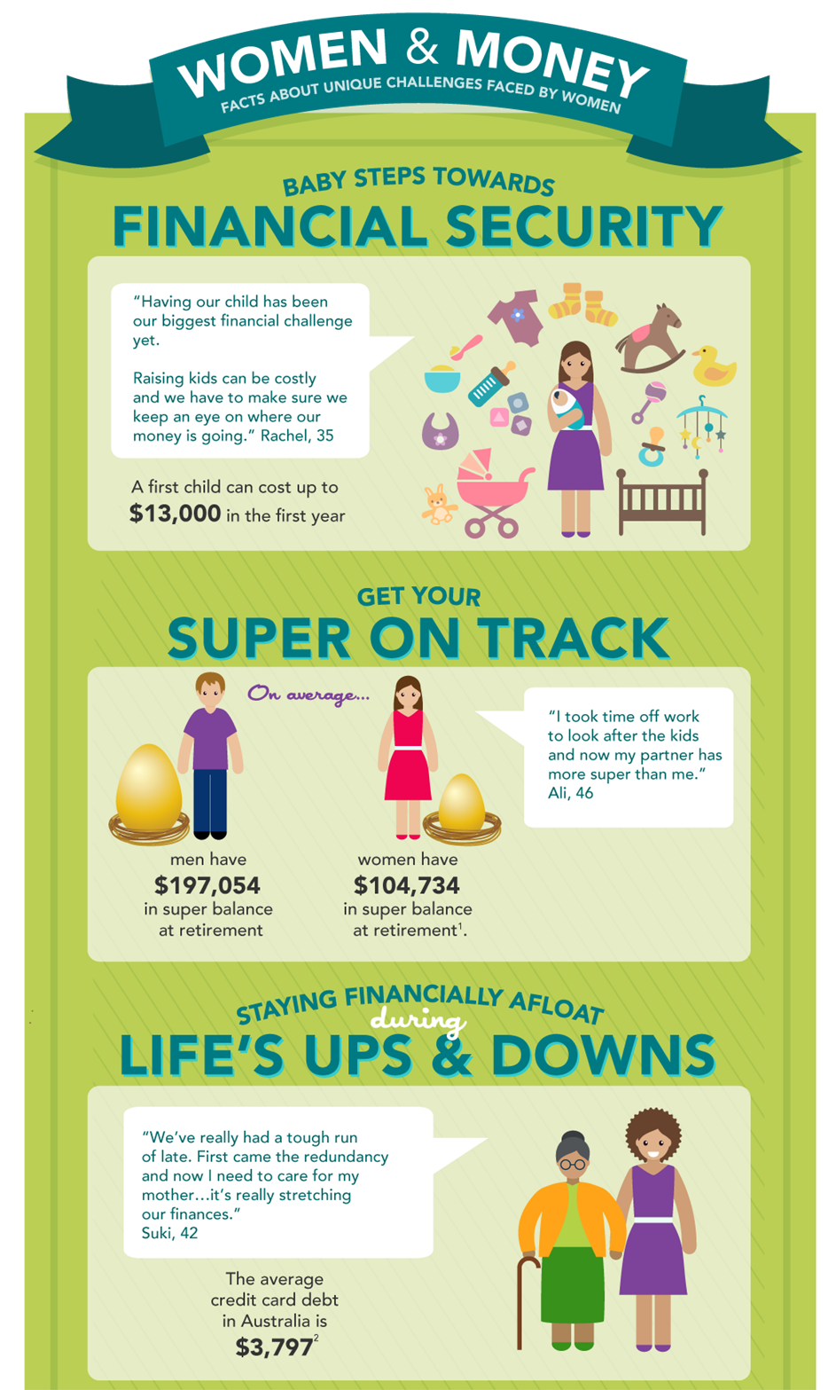 moneysmart infographic for women and money